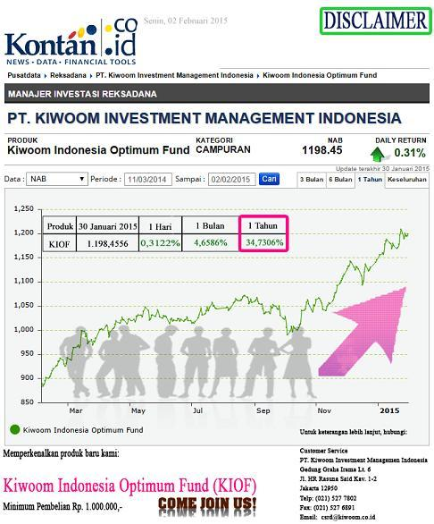 Kiwoom Indonesia Optimum Fund Graph